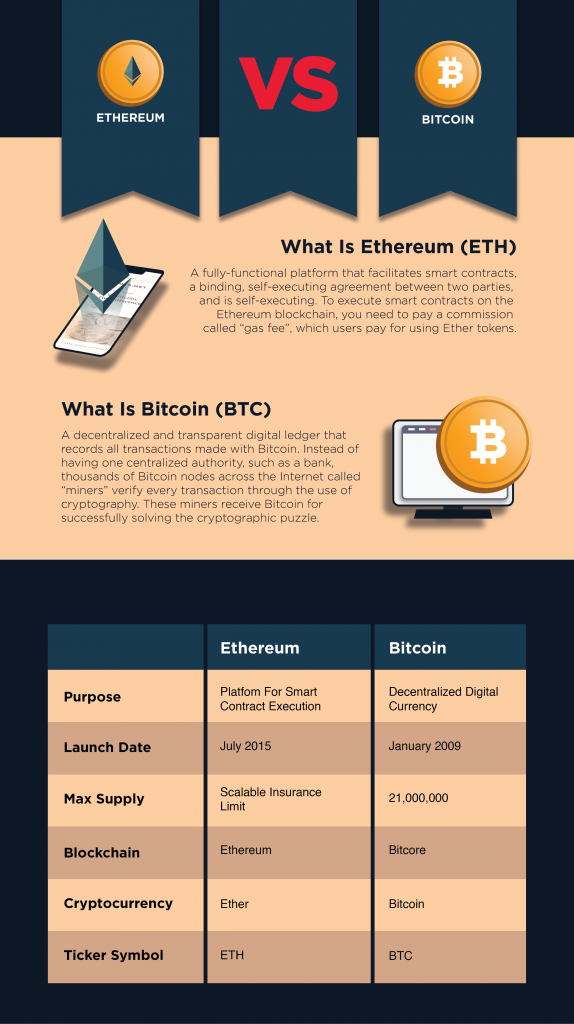 Ethereum Vs Bitcoin