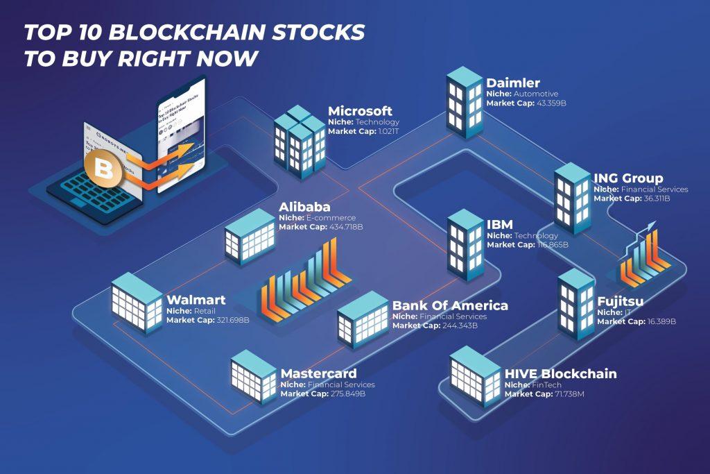 Top 10 Blockchain Stocks