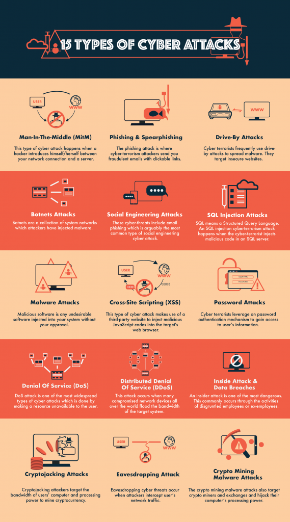 15 Types Of Cyber Attacks Infographic