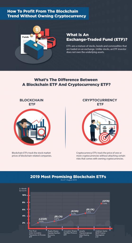 Blockchain ETFs