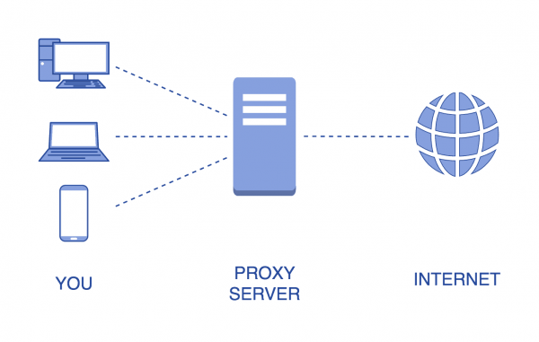 a desktop and laptop and mobile device connected to the Internet through a proxy site or server