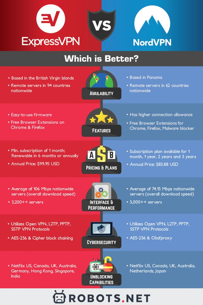 ExpressVPN vs. NordVPN side by side comparison inforgraphic