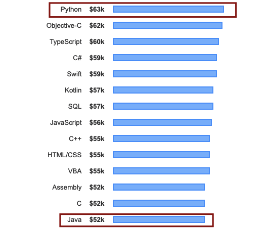 Python vs Java: Which Is A Better Programming Language