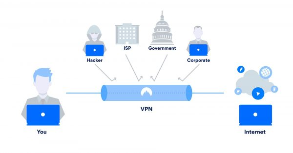 Torrenting with VPN secured network anonymously