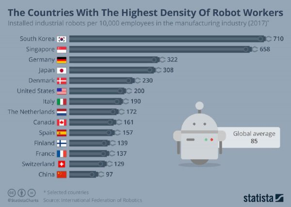 Programming robots to perform various manufacturing and office tasks is on the rise all over the world.