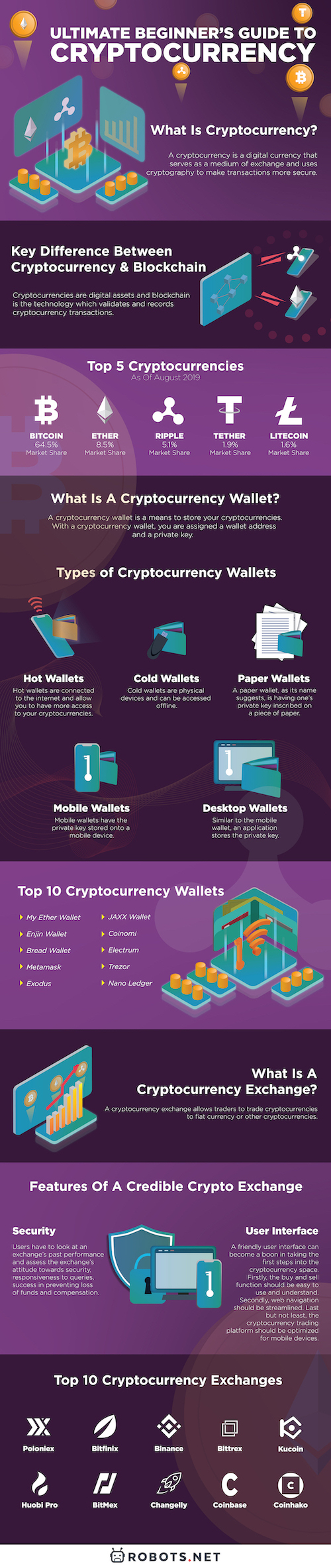 Infographic - Ultimate Cryptocurrency Guide For Beginners