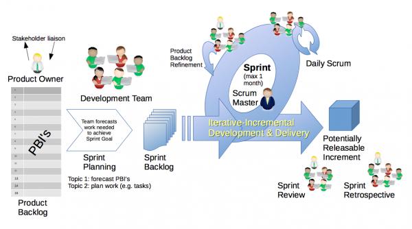 Agile methodology Scrum framework