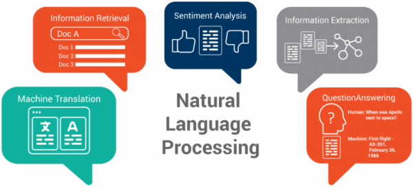 NLP: How It Works