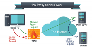 What Is A Proxy Server: Everything You Have To Know
