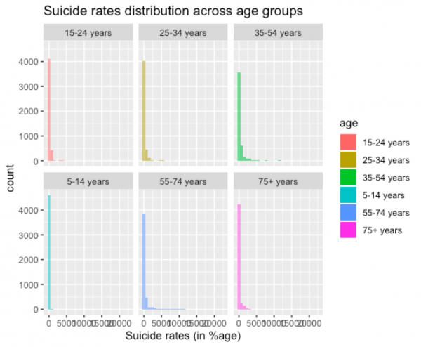 Screenshot of suicide rates from R programming
