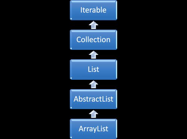 hierarchy of ArrayList