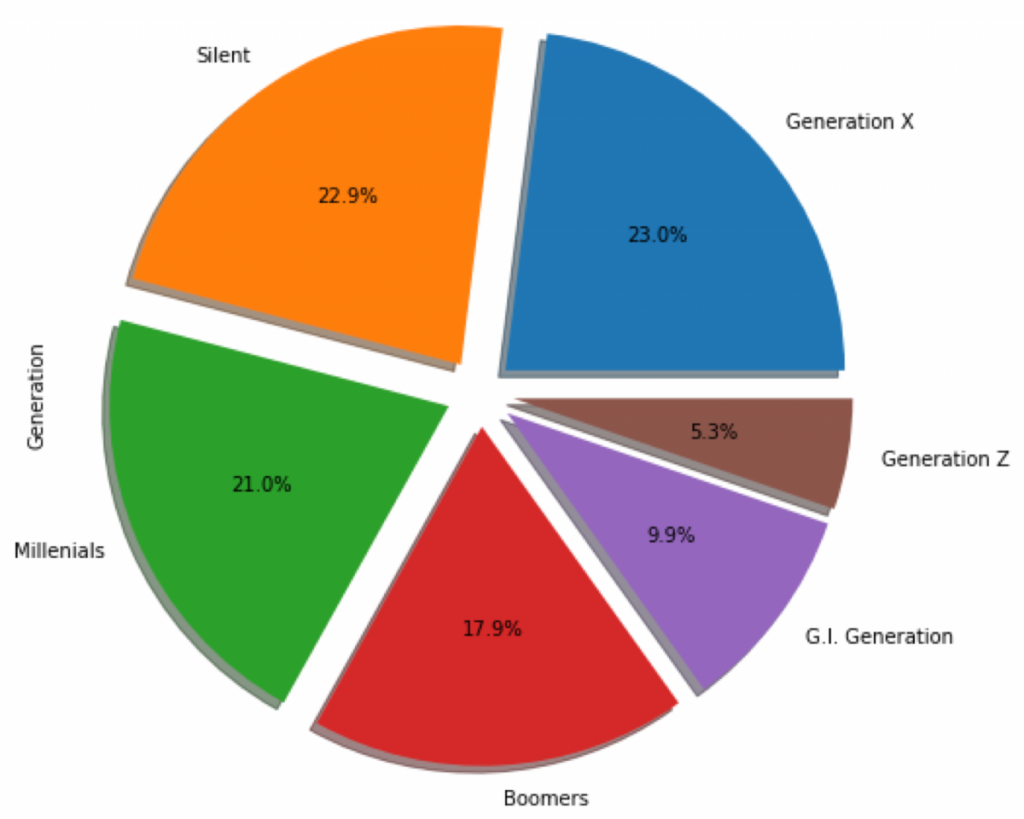 A screenshot shows the Pie graph in Python Machine Learning