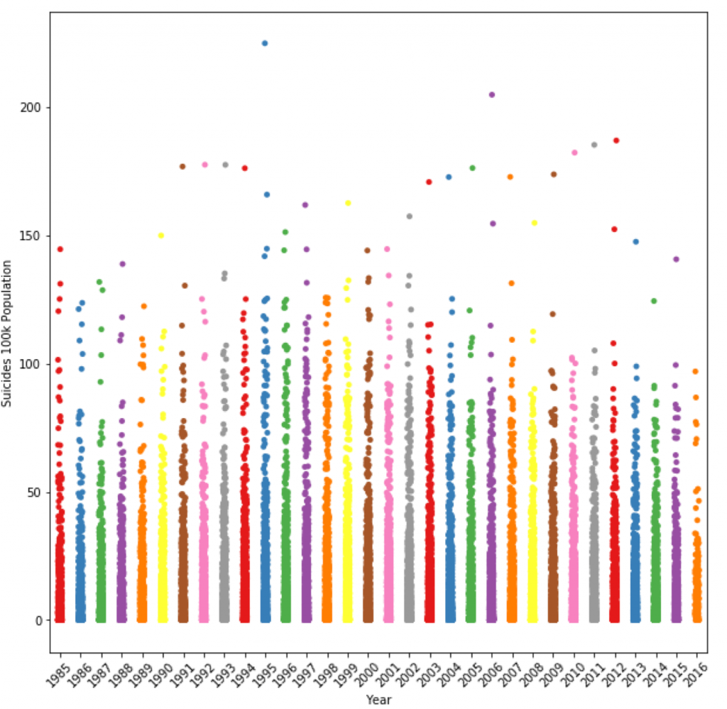 A screenshot that shows scatterplot in Python Machine Learning