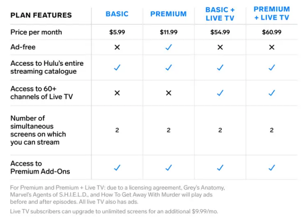 Hulu vs Netflix vs Disney Plus Hulu has a few pricing plans for ad-free and Live TV services.