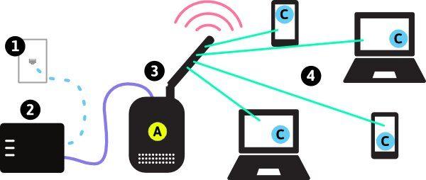 D-Link Router Signals