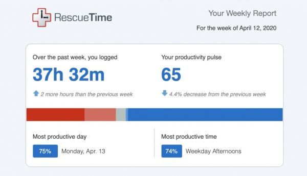 Rescue Time: Best Time Tracking App