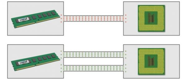 Dual Channel Memory