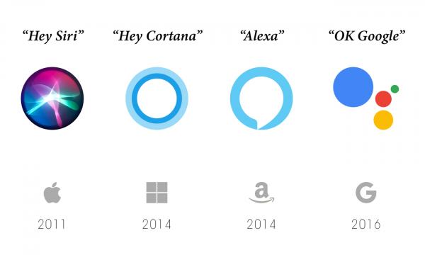 virtual assistant logos and wake words of Google Assistant, Siri, Alexa, and Cortana