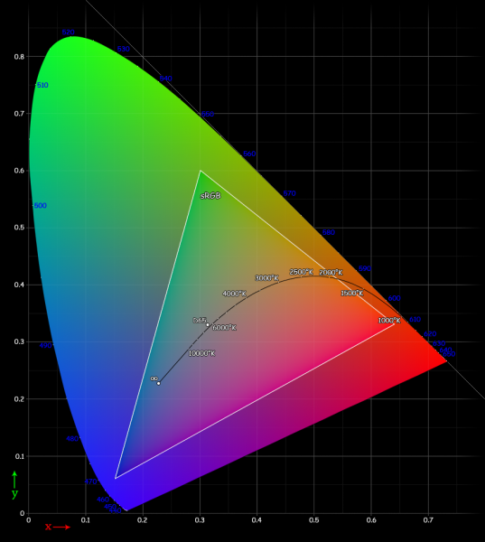 The RGB Color Space