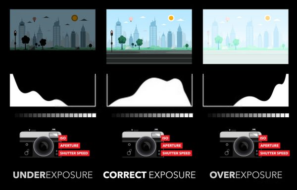 Exposure photography for beginners