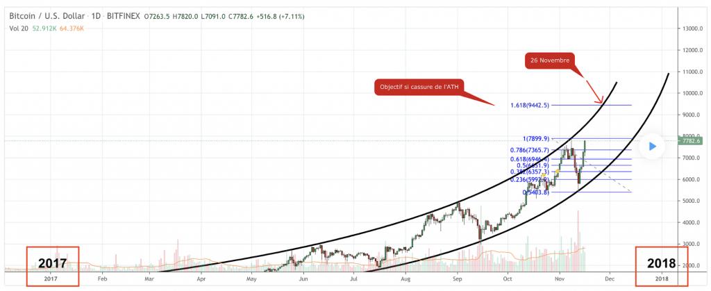 bitcoin parabolic rally 2017
