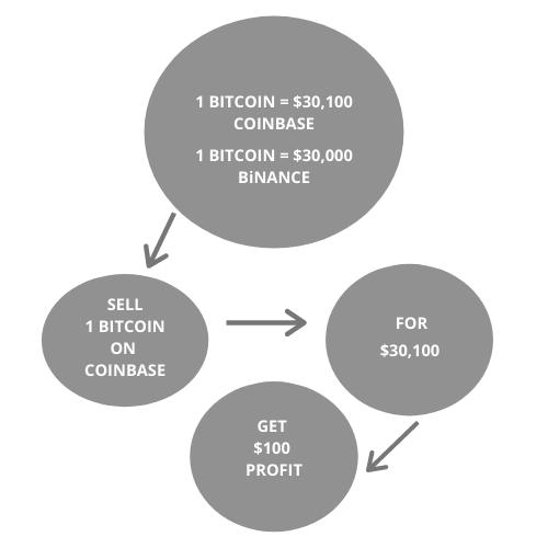 Crypto Arbitrage Between Exchanges